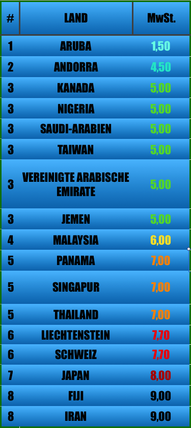 Niedrigsten Mehrwertsteuersätze der Welt: Aruba, Andorra, Kanada, Nigeria, Saudi-Arabien, Taiwan, Vereinigte Arabische Emirate, Jemen, Malaysia, Panama, Singapur, Thailand, Liechtenstein, Schweiz, Iran, Japan, Fiji.