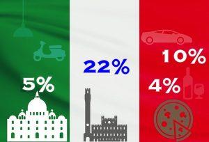 Mehrwertsteuersätze in Italien
